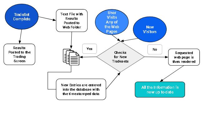 TradeSet Workflow Process